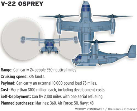 The War Nerd Hardware For Dummies V 22 Osprey Takes The